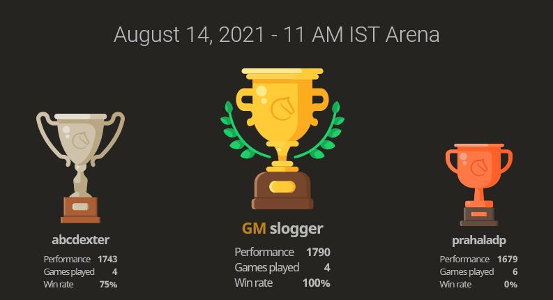 Tournament Result for 11 AM event